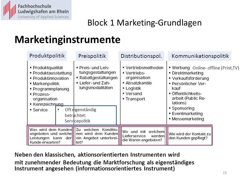 Block 1 Marketing-Grundlagen Marketinginstrumente Neben den klassischen, aktionsorientierten Instrumenten wird mit zunehmender Bedeutung die Marktforschung als eigenständiges Instrument angesehen (informationsorientiertes Instrument) Produktpolitik PreispolitikDistributionspol.