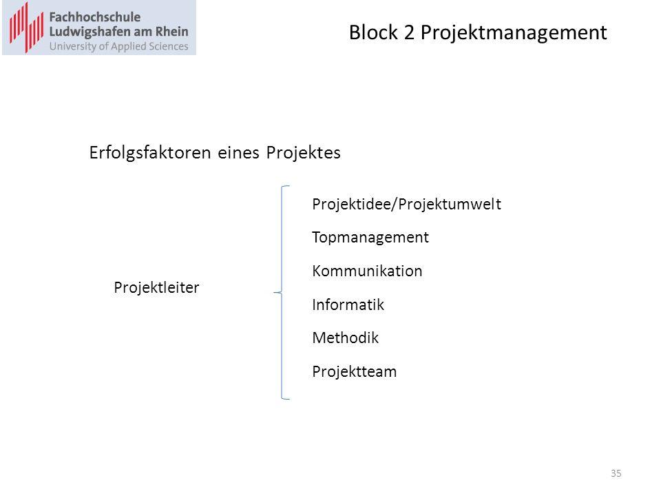 Block 2 Projektmanagement 35 Erfolgsfaktoren eines Projektes Projektidee/Projektumwelt Topmanagement Kommunikation Projektleiter Informatik Methodik Projektteam