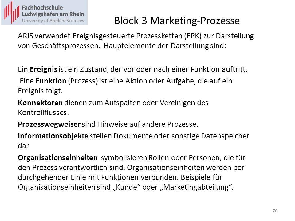 Block 3 Marketing-Prozesse ARIS verwendet Ereignisgesteuerte Prozessketten (EPK) zur Darstellung von Geschäftsprozessen.