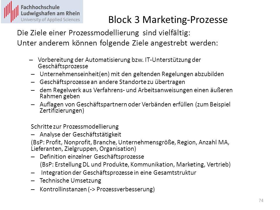 Block 3 Marketing-Prozesse Die Ziele einer Prozessmodellierung sind vielfältig: Unter anderem können folgende Ziele angestrebt werden: – Vorbereitung der Automatisierung bzw.