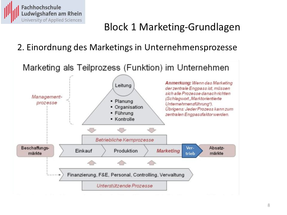 Block 1 Marketing-Grundlagen 2. Einordnung des Marketings in Unternehmensprozesse Ver- trieb 8