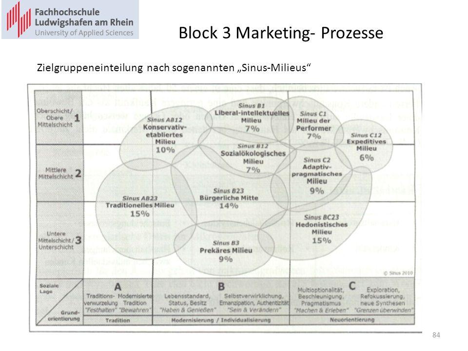Block 3 Marketing- Prozesse Zielgruppeneinteilung nach sogenannten Sinus-Milieus 84
