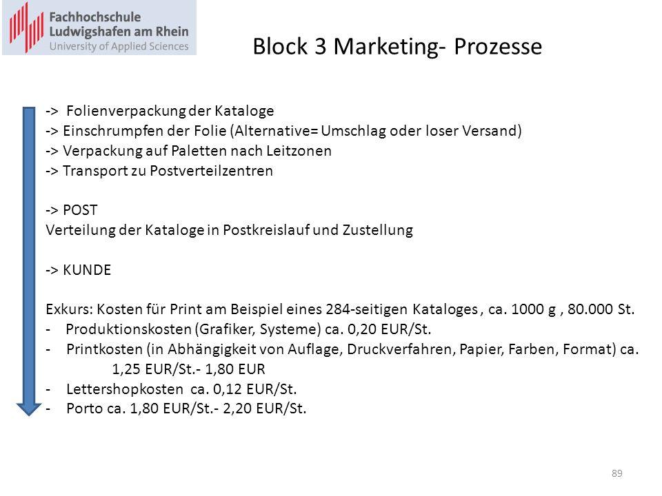 Block 3 Marketing- Prozesse -> Folienverpackung der Kataloge -> Einschrumpfen der Folie (Alternative= Umschlag oder loser Versand) -> Verpackung auf Paletten nach Leitzonen -> Transport zu Postverteilzentren -> POST Verteilung der Kataloge in Postkreislauf und Zustellung -> KUNDE Exkurs: Kosten für Print am Beispiel eines 284-seitigen Kataloges, ca.