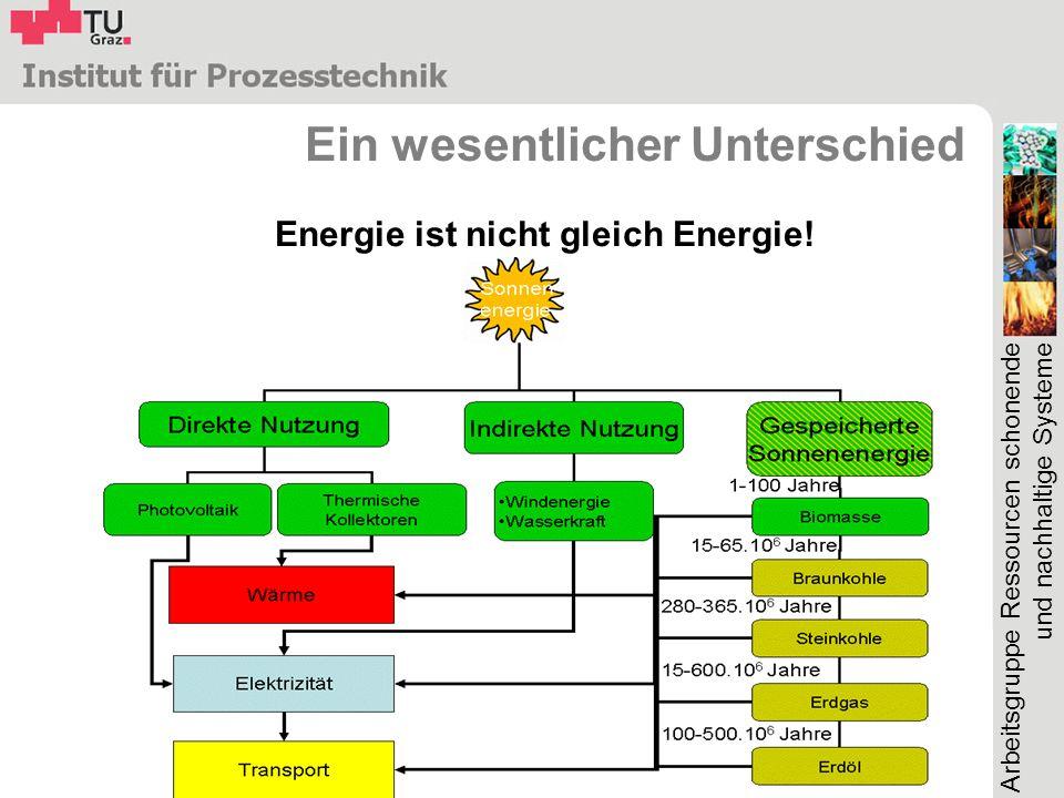 Arbeitsgruppe Ressourcen schonende und nachhaltige Systeme Ein wesentlicher Unterschied Energie ist nicht gleich Energie!