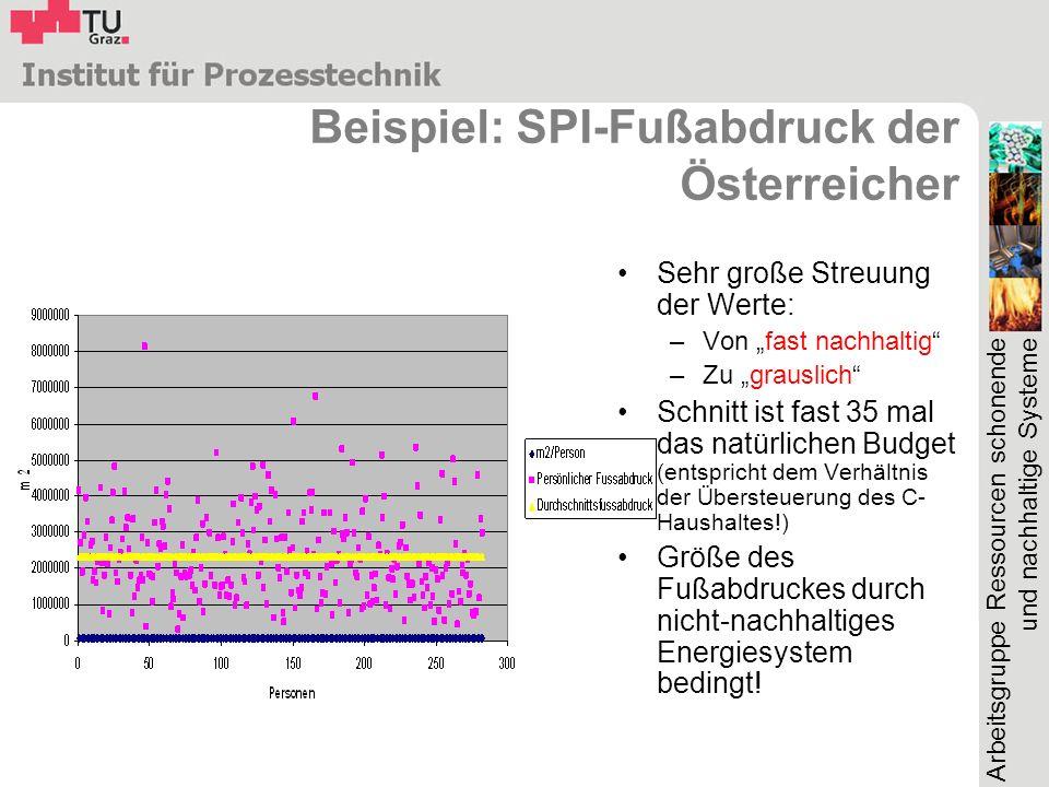 Arbeitsgruppe Ressourcen schonende und nachhaltige Systeme Beispiel: SPI-Fußabdruck der Österreicher Sehr große Streuung der Werte: –Von fast nachhalt