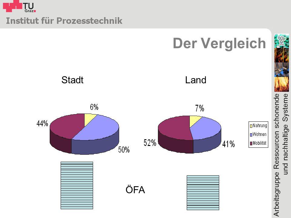 Arbeitsgruppe Ressourcen schonende und nachhaltige Systeme Der Vergleich StadtLand ÖFA