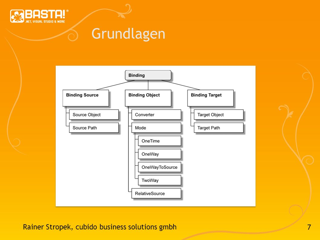7 Grundlagen Rainer Stropek, cubido business solutions gmbh