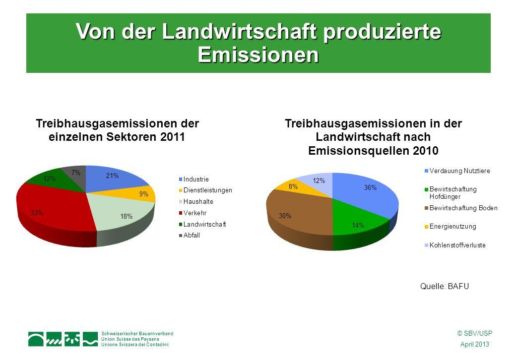 Schweizerischer Bauernverband Union Suisse des Paysans Unione Svizzera dei Contadini © SBV/USP April 2013 Von der Landwirtschaft produzierte Emissionen Quelle: BAFU
