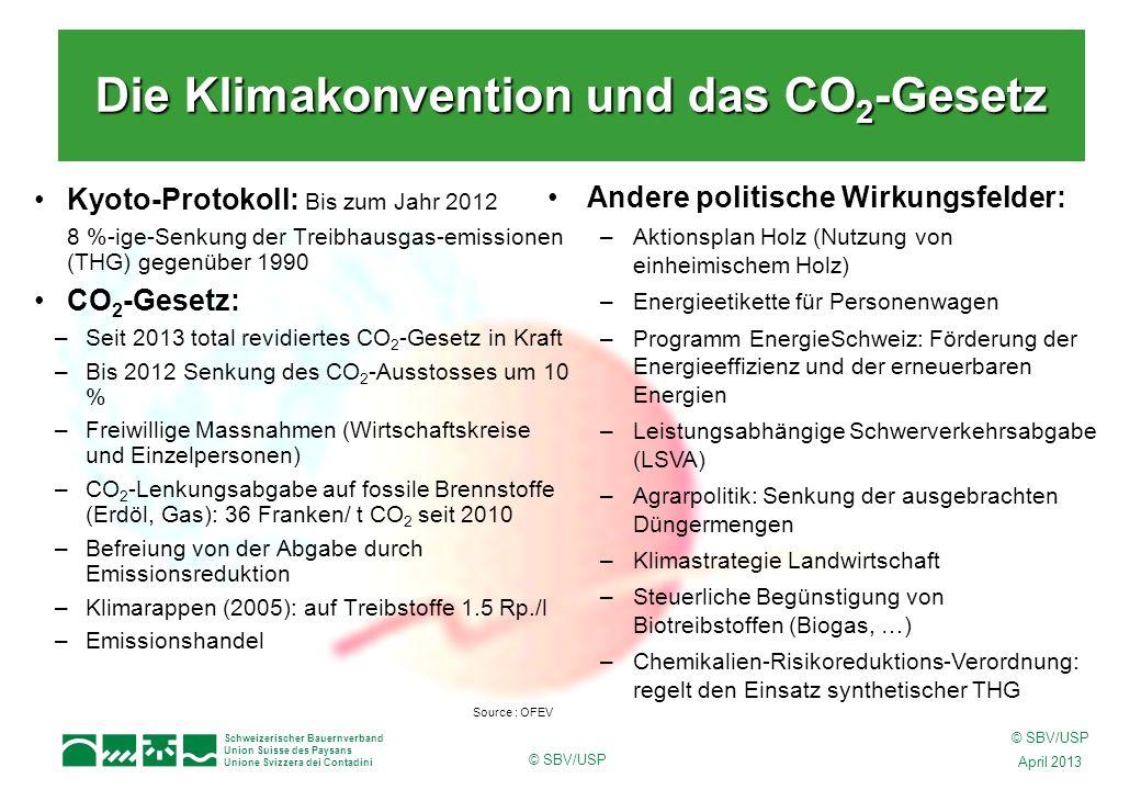 Schweizerischer Bauernverband Union Suisse des Paysans Unione Svizzera dei Contadini © SBV/USP April 2013 © SBV/USP Kyoto-Protokoll: Bis zum Jahr 2012 8 %-ige-Senkung der Treibhausgas-emissionen (THG) gegenüber 1990 CO 2 -Gesetz: –Seit 2013 total revidiertes CO 2 -Gesetz in Kraft –Bis 2012 Senkung des CO 2 -Ausstosses um 10 % –Freiwillige Massnahmen (Wirtschaftskreise und Einzelpersonen) –CO 2 -Lenkungsabgabe auf fossile Brennstoffe (Erdöl, Gas): 36 Franken/ t CO 2 seit 2010 –Befreiung von der Abgabe durch Emissionsreduktion –Klimarappen (2005): auf Treibstoffe 1.5 Rp./l –Emissionshandel Die Klimakonvention und das CO 2 -Gesetz Andere politische Wirkungsfelder: –Aktionsplan Holz (Nutzung von einheimischem Holz) –Energieetikette für Personenwagen –Programm EnergieSchweiz: Förderung der Energieeffizienz und der erneuerbaren Energien –Leistungsabhängige Schwerverkehrsabgabe (LSVA) –Agrarpolitik: Senkung der ausgebrachten Düngermengen –Klimastrategie Landwirtschaft –Steuerliche Begünstigung von Biotreibstoffen (Biogas, …) –Chemikalien-Risikoreduktions-Verordnung: regelt den Einsatz synthetischer THG Source : OFEV