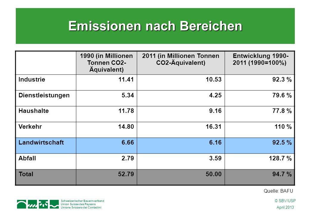 Schweizerischer Bauernverband Union Suisse des Paysans Unione Svizzera dei Contadini © SBV/USP April 2013 1990 (in Millionen Tonnen CO2- Äquivalent) 2011 (in Millionen Tonnen CO2-Äquivalent) Entwicklung 1990- 2011 (1990=100%) Industrie11.4110.5392.3 % Dienstleistungen5.344.2579.6 % Haushalte11.789.1677.8 % Verkehr14.8016.31110 % Landwirtschaft6.666.1692.5 % Abfall2.793.59128.7 % Total52.7950.0094.7 % Emissionen nach Bereichen Quelle: BAFU