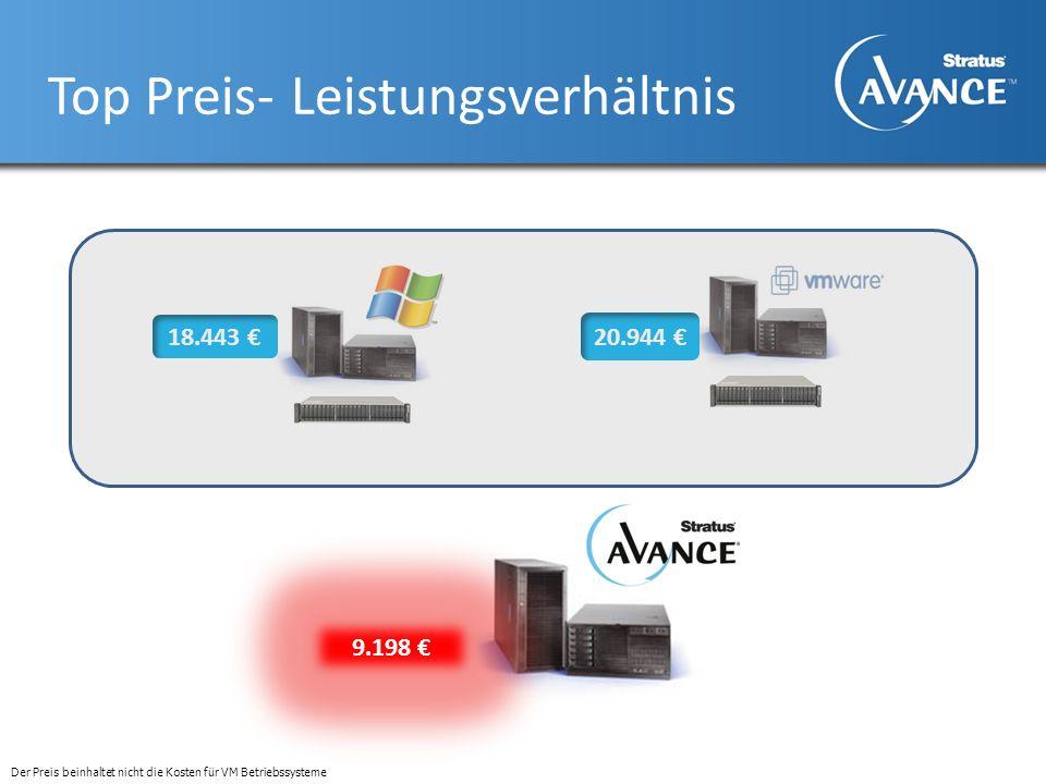 Top Preis- Leistungsverhältnis 18.443 20.944 9.198 Der Preis beinhaltet nicht die Kosten für VM Betriebssysteme