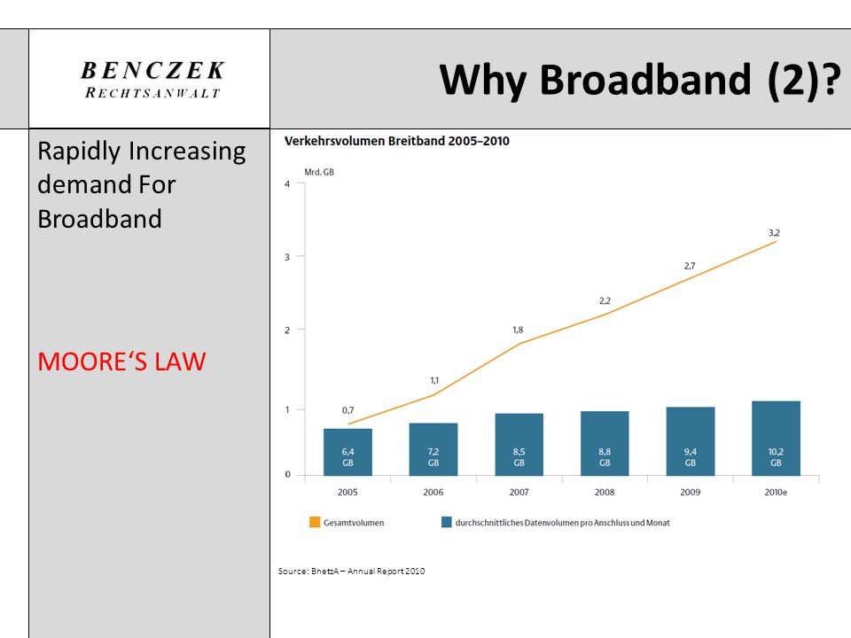 Why Broadband (2)? Rapidly Increasing demand For Broadband MOORES LAW Source: BnetzA – Annual Report 2010
