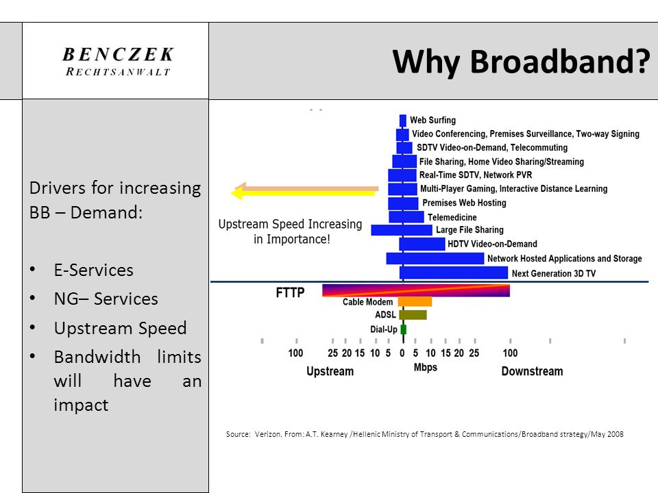 Why Broadband? Drivers for increasing BB – Demand: E-Services NG– Services Upstream Speed Bandwidth limits will have an impact Source: Verizon. From: