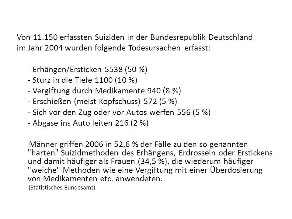 Von 11.150 erfassten Suiziden in der Bundesrepublik Deutschland im Jahr 2004 wurden folgende Todesursachen erfasst: - Erhängen/Ersticken 5538 (50 %) -