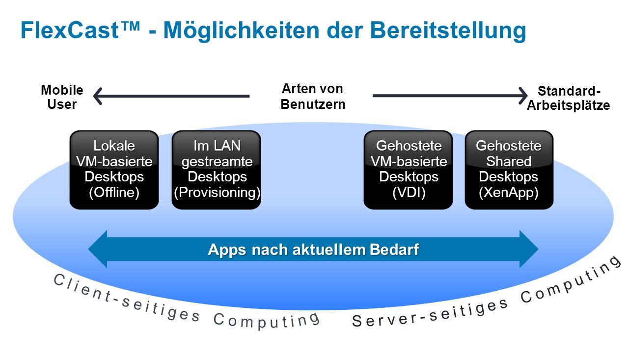 Arten von Benutzern Mobile User Standard- Arbeitsplätze Gehostete VM-basierte Desktops (VDI) Gehostete Shared Desktops (XenApp) Im LAN gestreamte Desktops (Provisioning) Lokale VM-basierte Desktops (Offline) Apps nach aktuellem Bedarf FlexCast - Möglichkeiten der Bereitstellung