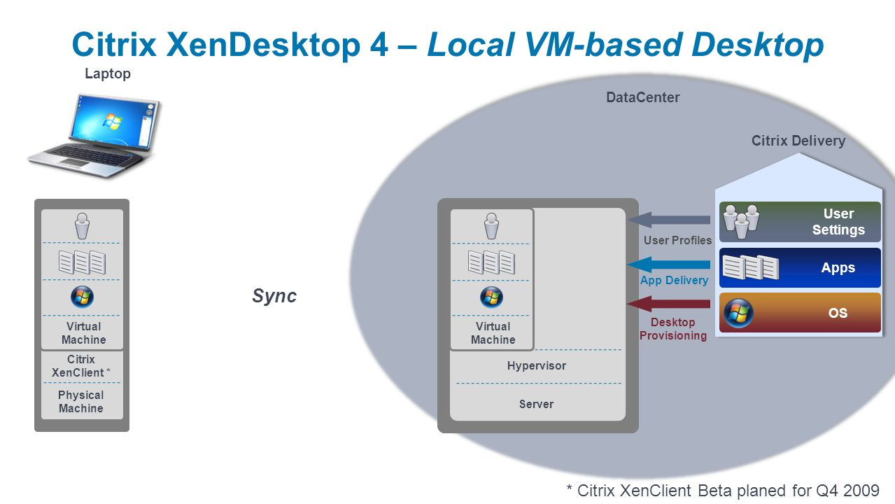 DataCenter Server Hypervisor User Profiles App Delivery Desktop Provisioning Citrix Delivery Apps User Settings OS Citrix XenDesktop 4 – Local VM-base