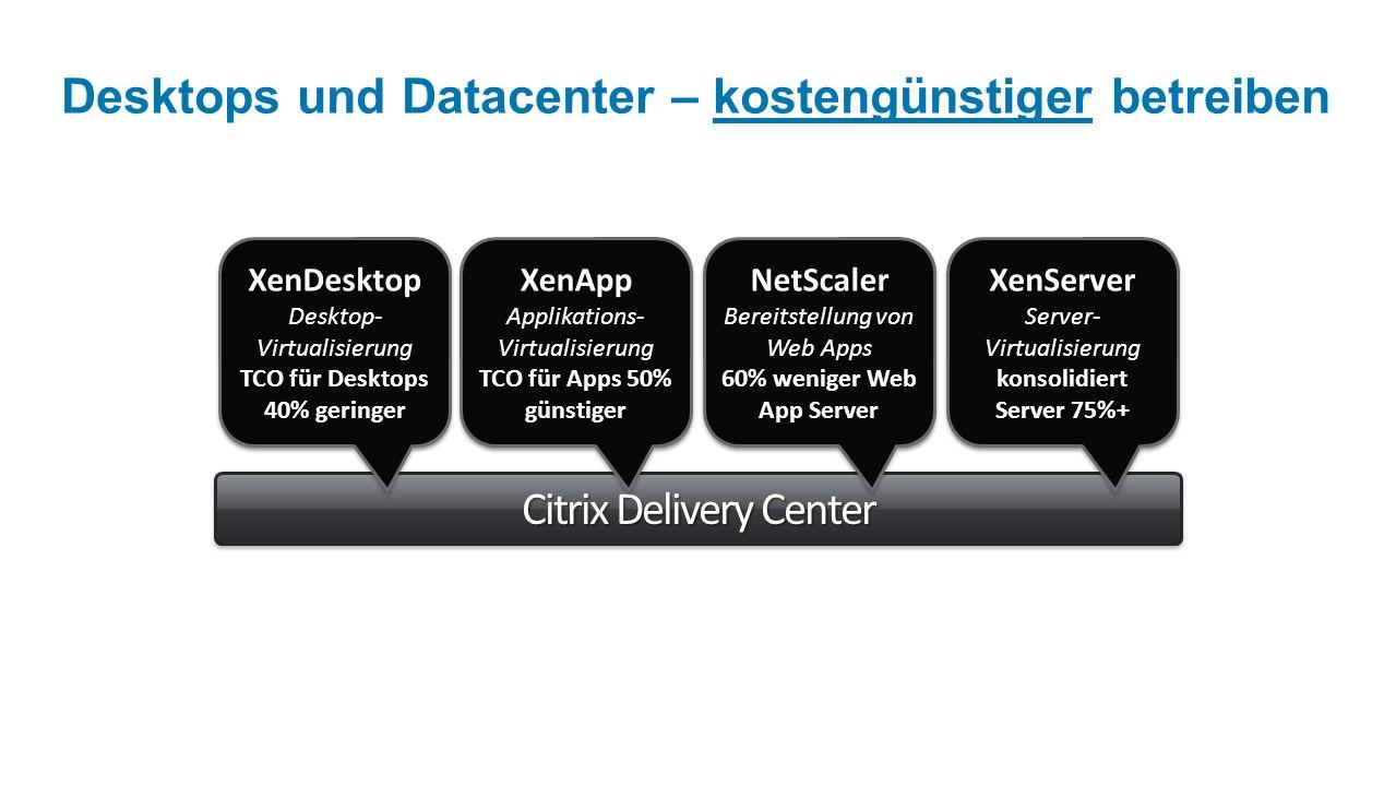 Citrix Delivery Center Desktops und Datacenter – kostengünstiger betreiben XenApp App-Virtualisierung für Windows NetScaler Erweiterte Web App-Bereitstellung XenServer High Performance Server-Virtualisierung XenDesktop Komplette Desktop- Virtualisierung XenDesktop Desktop- Virtualisierung TCO für Desktops 40% geringer XenDesktop Desktop- Virtualisierung TCO für Desktops 40% geringer NetScaler Bereitstellung von Web Apps 60% weniger Web App Server NetScaler Bereitstellung von Web Apps 60% weniger Web App Server XenServer Server- Virtualisierung konsolidiert Server 75%+ XenServer Server- Virtualisierung konsolidiert Server 75%+ XenApp Applikations- Virtualisierung TCO für Apps 50% TCO für Apps 50% günstigerXenApp Applikations- Virtualisierung TCO für Apps 50% TCO für Apps 50% günstiger