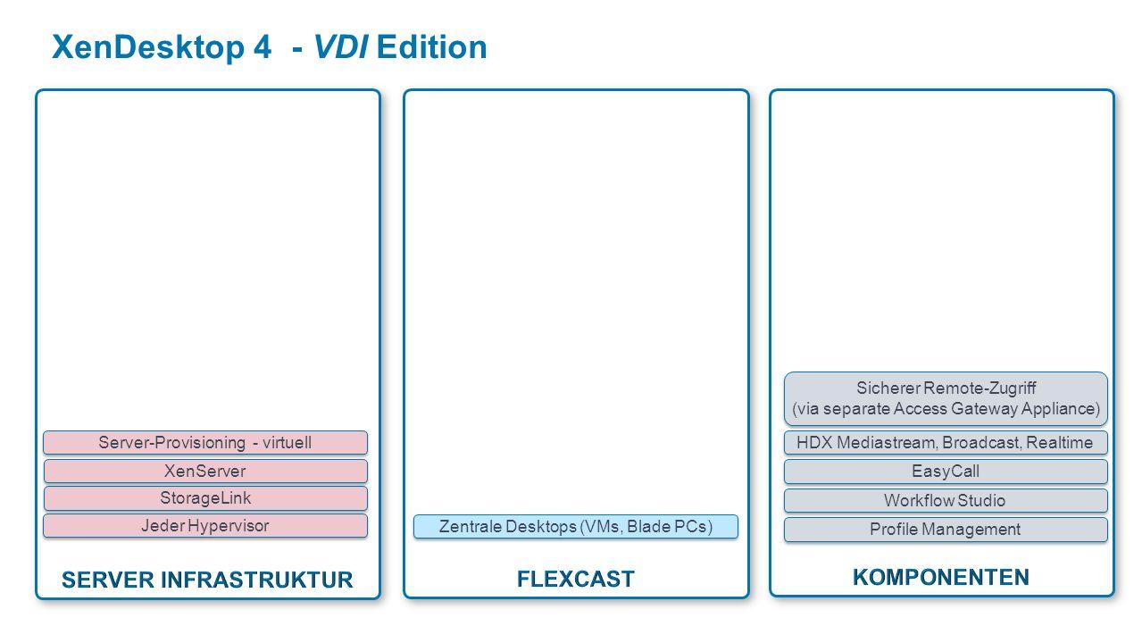 XenDesktop 4 - VDI Edition StorageLink XenServer Server-Provisioning - virtuell Profile Management Workflow Studio EasyCall Zentrale Desktops (VMs, Blade PCs) HDX Mediastream, Broadcast, Realtime Jeder Hypervisor Sicherer Remote-Zugriff (via separate Access Gateway Appliance)