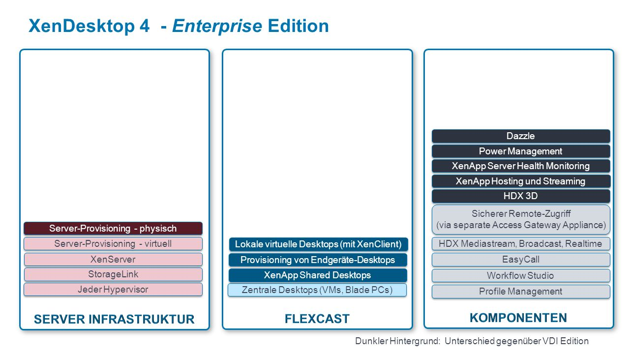 XenDesktop 4 - Enterprise Edition Profile Management Workflow Studio EasyCall Zentrale Desktops (VMs, Blade PCs) HDX Mediastream, Broadcast, Realtime