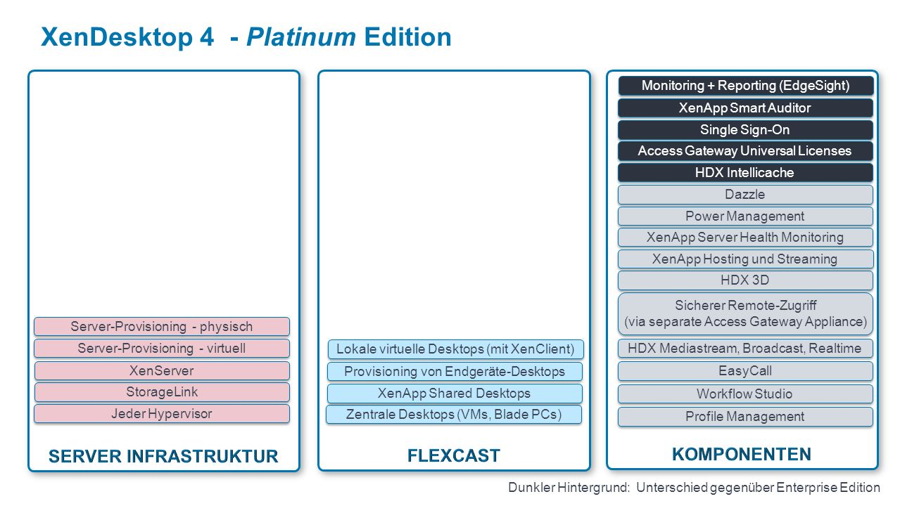 XenDesktop 4 - Platinum Edition Profile Management Workflow Studio EasyCall Zentrale Desktops (VMs, Blade PCs) HDX Mediastream, Broadcast, Realtime Si