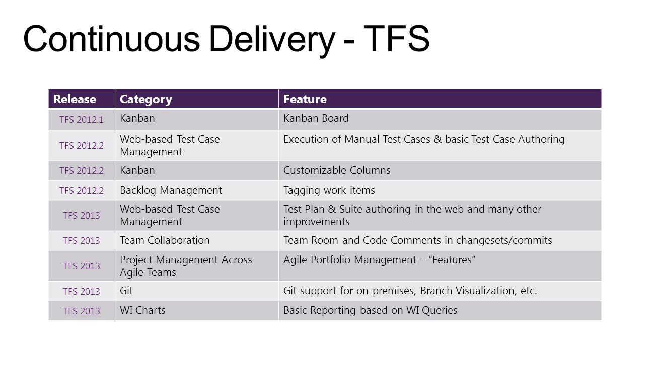 ReleaseCategoryFeature TFS 2012.1 KanbanKanban Board TFS 2012.2 Web-based Test Case Management Execution of Manual Test Cases & basic Test Case Authoring TFS 2012.2 KanbanCustomizable Columns TFS 2012.2 Backlog ManagementTagging work items TFS 2013 Web-based Test Case Management Test Plan & Suite authoring in the web and many other improvements TFS 2013 Team CollaborationTeam Room and Code Comments in changesets/commits TFS 2013 Project Management Across Agile Teams Agile Portfolio Management – Features TFS 2013 GitGit support for on-premises, Branch Visualization, etc.