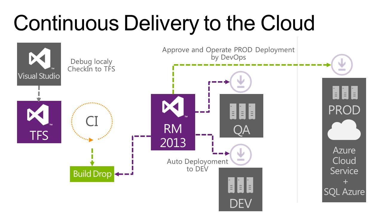 TFS RM 2013 DEV QA PROD Azure Cloud Service + SQL Azure Visual Studio