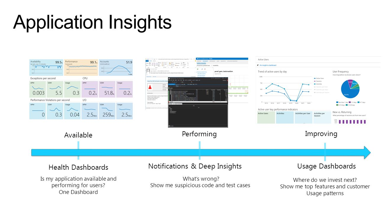 Application Insights Available Is my application available and performing for users? One Dashboard Improving Performing Whats wrong? Show me suspiciou