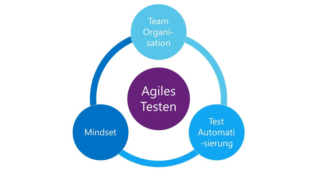 Agiles Testen Team Organi- sation Test Automati -sierung Mindset