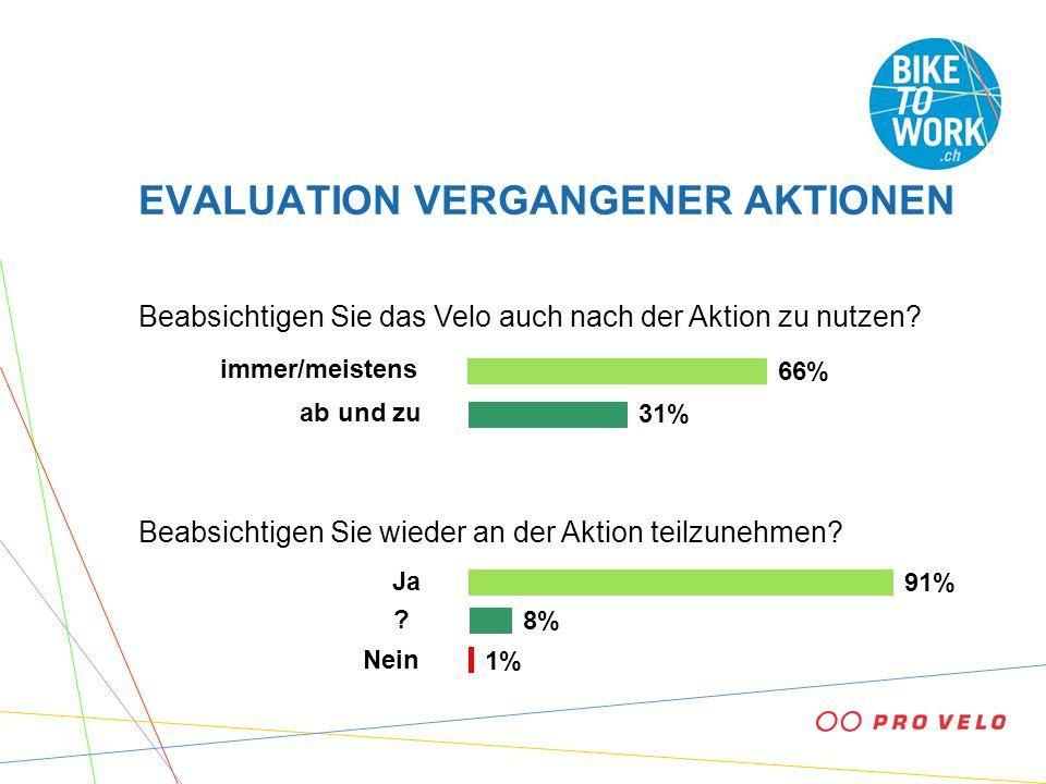 EVALUATION VERGANGENER AKTIONEN Beabsichtigen Sie das Velo auch nach der Aktion zu nutzen? Beabsichtigen Sie wieder an der Aktion teilzunehmen? 1% 91%
