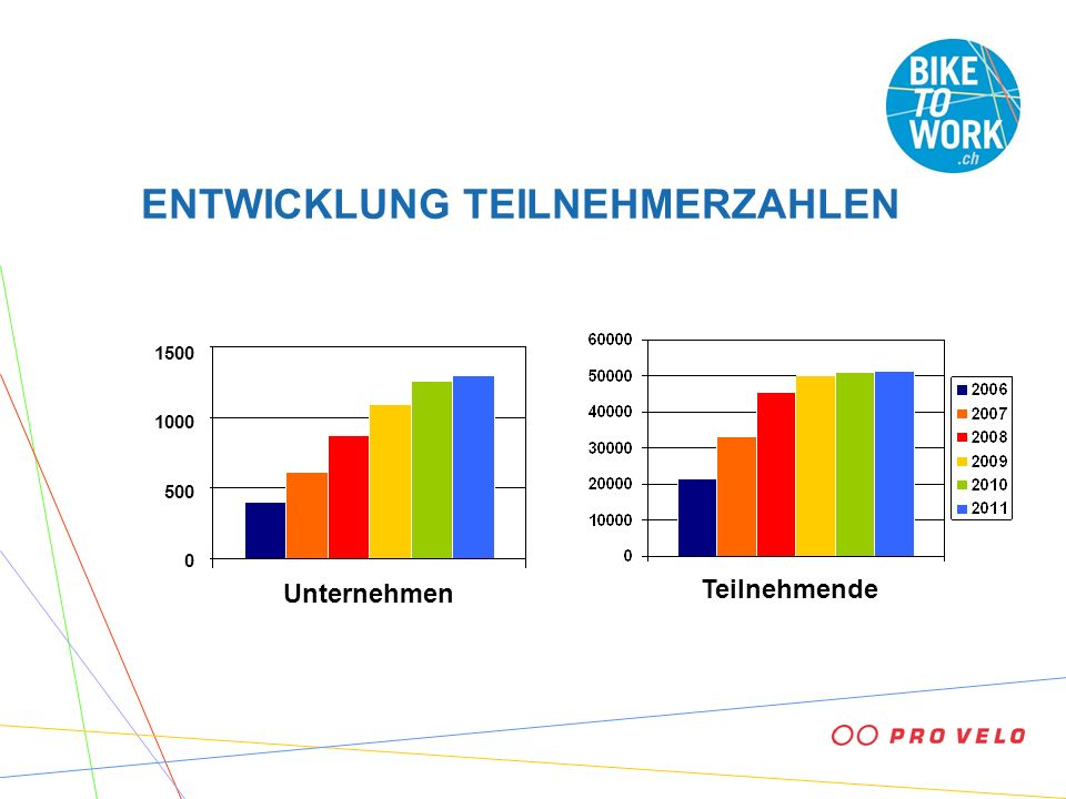 ENTWICKLUNG TEILNEHMERZAHLEN Unternehmen 1500 1000 500 0 Teilnehmende