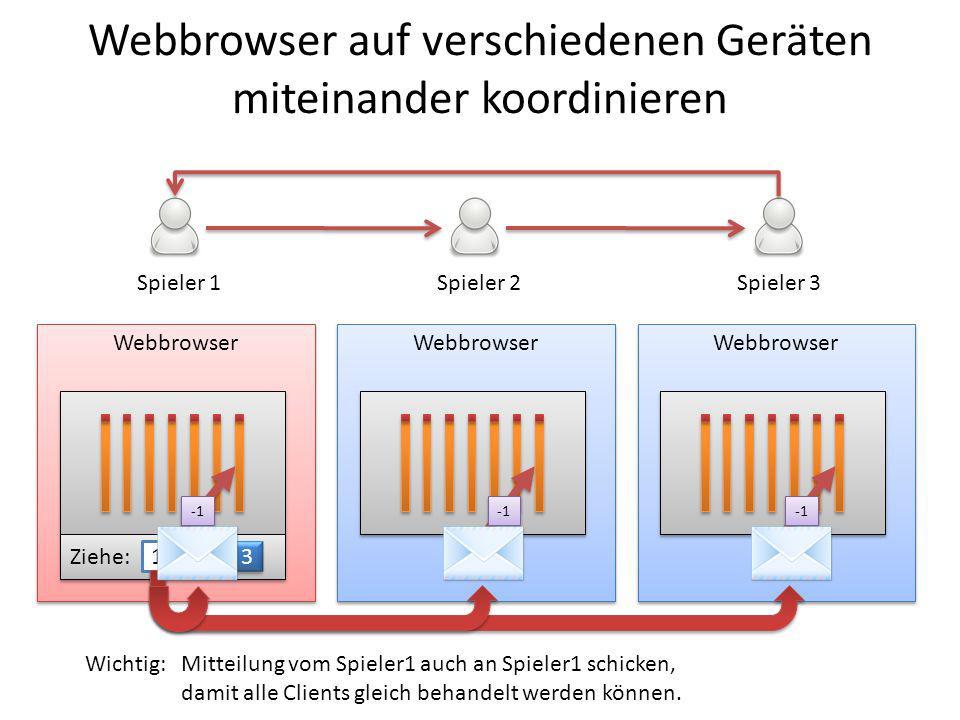 Webbrowser Spieler 1Spieler 2Spieler 3 Ziehe: 1 2 2 3 3 Wichtig: Mitteilung vom Spieler1 auch an Spieler1 schicken, damit alle Clients gleich behandel