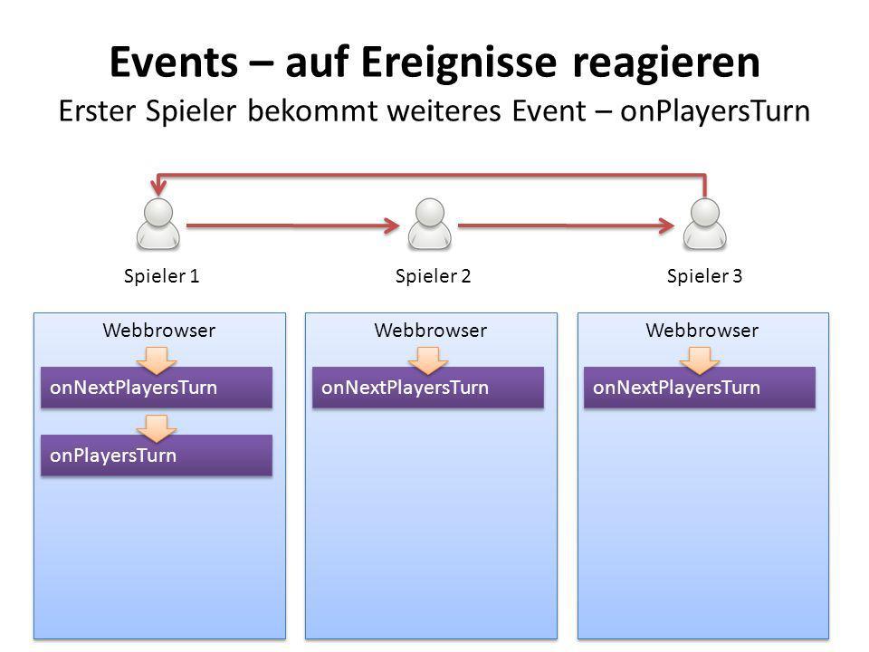 Events – auf Ereignisse reagieren Erster Spieler bekommt weiteres Event – onPlayersTurn Webbrowser Spieler 1Spieler 2Spieler 3 onNextPlayersTurn onPla
