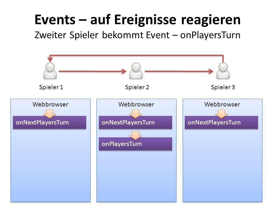 Events – auf Ereignisse reagieren Zweiter Spieler bekommt Event – onPlayersTurn Webbrowser Spieler 1Spieler 2Spieler 3 onNextPlayersTurn onPlayersTurn