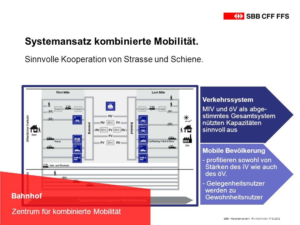 Systemansatz kombinierte Mobilität. Sinnvolle Kooperation von Strasse und Schiene. Verkehrssystem MIV und öV als abge- stimmtes Gesamtsystem nützten K
