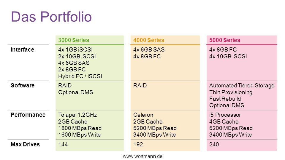 Das Portfolio 3000 Series4000 Series5000 Series Interface4x 1GB iSCSI 2x 10GB iSCSI 4x 6GB SAS 2x 8GB FC Hybrid FC / iSCSI 4x 6GB SAS 4x 8GB FC 4x 10GB iSCSI SoftwareRAID Optional DMS RAIDAutomated Tiered Storage Thin Provisioning Fast Rebuild Optional DMS PerformanceTolapai 1.2GHz 2GB Cache 1800 MBps Read 1600 MBps Write Celeron 2GB Cache 5200 MBps Read 3400 MBps Write i5 Processor 4GB Cache 5200 MBps Read 3400 MBps Write Max Drives144192240 www.wortmann.de