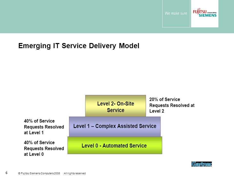 © Fujitsu Siemens Computers 2008 All rights reserved 6 Emerging IT Service Delivery Model