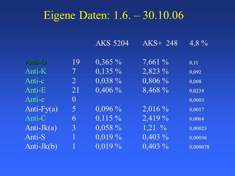 Eigene Daten: 1.6. – 30.10.06 AKS 5204AKS+2484,8 % Anti-D Anti-D190,365 %7,661 % 0,11 Anti-K 70,135 %2,823 % 0,092 Anti-c20,038 %0,806 % 0,008 Anti-E2