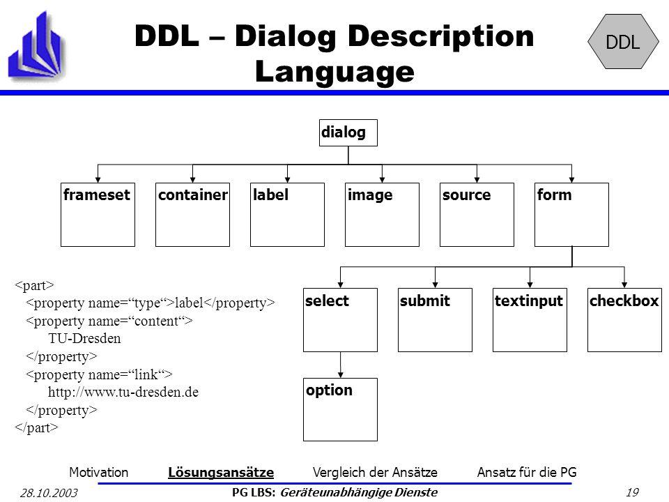 PG LBS: Geräteunabhängige Dienste 19 28.10.2003 DDL – Dialog Description Language dialog framesetcontainerlabelimagesourceform selectsubmittextinputch