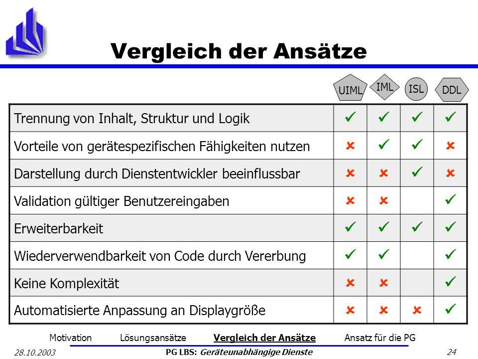 PG LBS: Geräteunabhängige Dienste 24 28.10.2003 Vergleich der Ansätze Trennung von Inhalt, Struktur und Logik Vorteile von gerätespezifischen Fähigkei