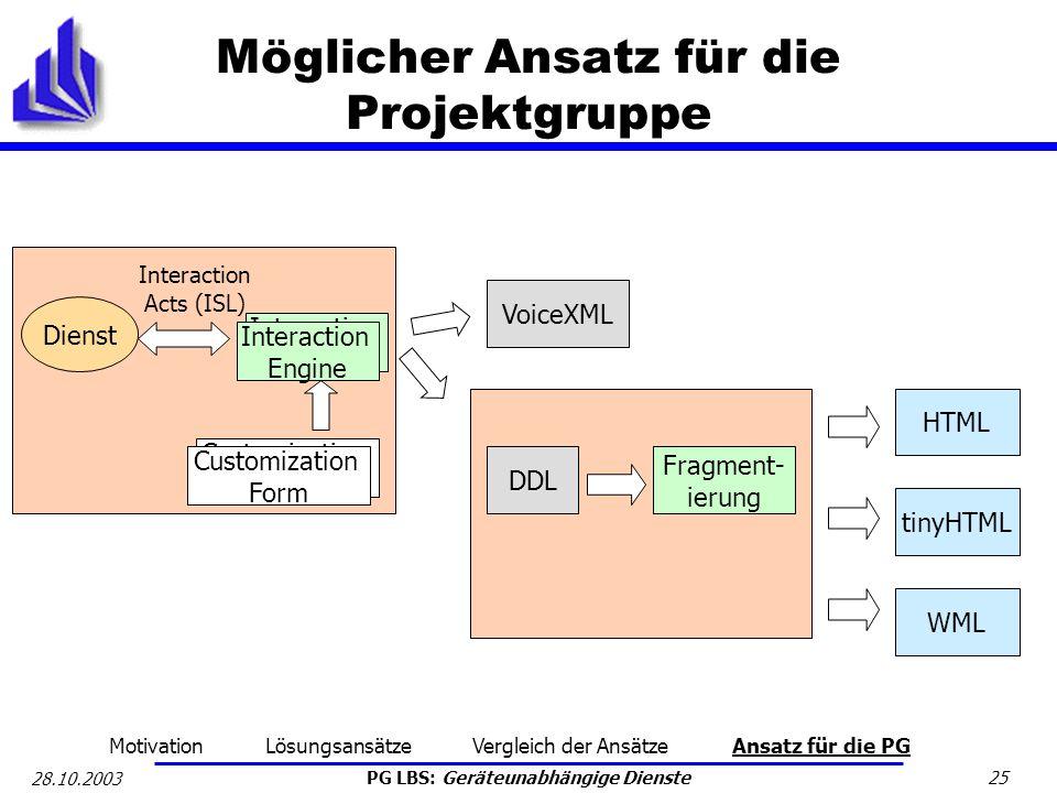 PG LBS: Geräteunabhängige Dienste 25 28.10.2003 Möglicher Ansatz für die Projektgruppe Dienst Interaction Acts (ISL) DDL Fragment- ierung VoiceXML HTM