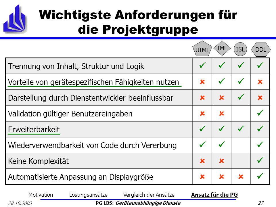 PG LBS: Geräteunabhängige Dienste 27 28.10.2003 Wichtigste Anforderungen für die Projektgruppe Trennung von Inhalt, Struktur und Logik Vorteile von ge