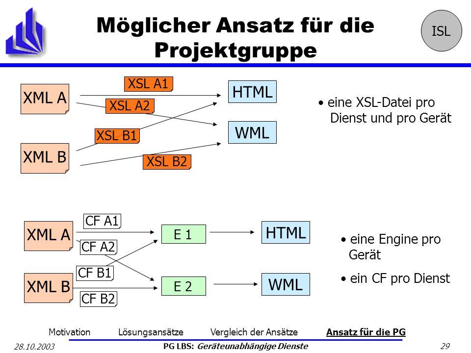 PG LBS: Geräteunabhängige Dienste 29 28.10.2003 Möglicher Ansatz für die Projektgruppe ISL Motivation Lösungsansätze Vergleich der Ansätze Ansatz für