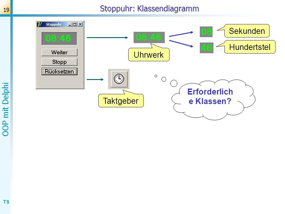 TS OOP mit Delphi 20 Stoppuhr: Klassendiagramm Uhrwerk Hundertstel Sekunden TUhrwerk TZähler TForm TTimer (Delphi-Komponente) modulo n