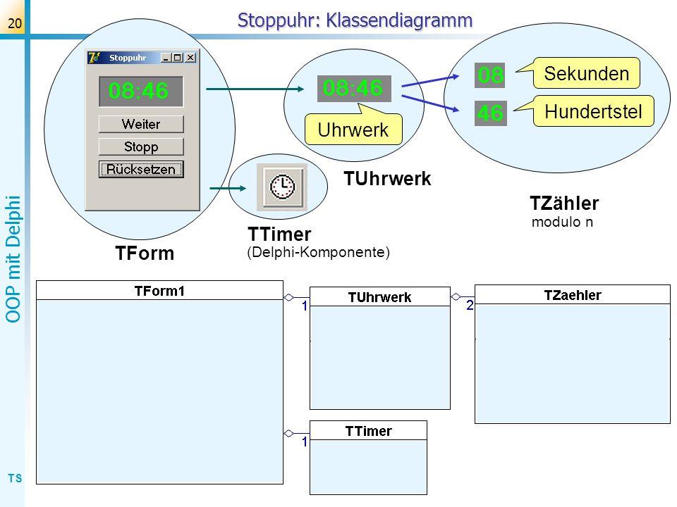 TS OOP mit Delphi 21 Stoppuhr: Klassendiagramm Uhrwerk Hundertstel Sekunden TUhrwerk TZähler TForm TTimer (Delphi-Komponente) modulo n