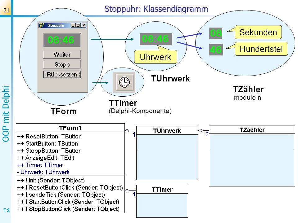 TS OOP mit Delphi 22 Stoppuhr: Klassendiagramm Uhrwerk Hundertstel Sekunden TUhrwerk TZähler TForm TTimer z.B.