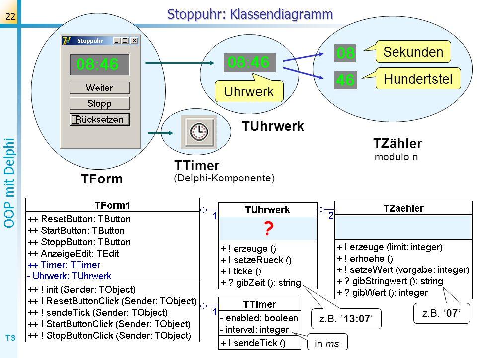 TS OOP mit Delphi 22 Stoppuhr: Klassendiagramm Uhrwerk Hundertstel Sekunden TUhrwerk TZähler TForm TTimer z.B. 07 z.B. 13:07 in ms (Delphi-Komponente)