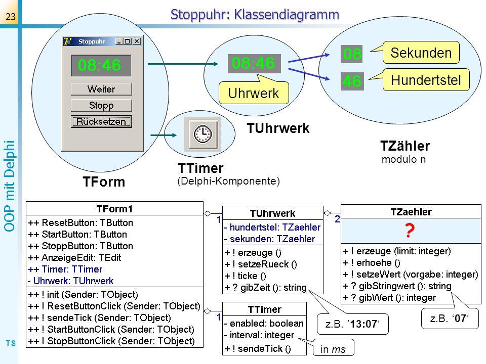 TS OOP mit Delphi 23 Stoppuhr: Klassendiagramm Uhrwerk Hundertstel Sekunden TUhrwerk TZähler TForm TTimer z.B. 07 z.B. 13:07 in ms (Delphi-Komponente)