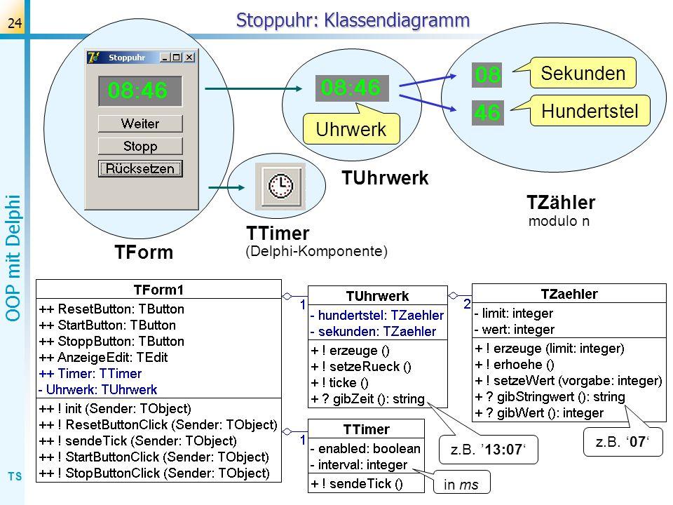 TS OOP mit Delphi 24 Stoppuhr: Klassendiagramm Uhrwerk Hundertstel Sekunden TUhrwerk TZähler TForm TTimer z.B. 07 z.B. 13:07 in ms modulo n (Delphi-Ko
