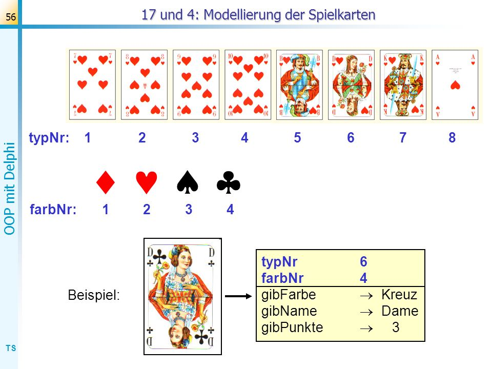 TS OOP mit Delphi 56 typNr6 farbNr4 gibFarbe Kreuz gibName Dame gibPunkte 3 17 und 4: Modellierung der Spielkarten typNr: 1 2 3 4 5 6 7 8 farbNr: 1 2