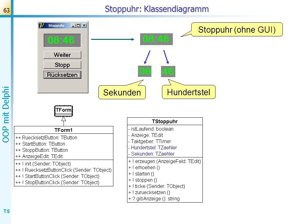 TS OOP mit Delphi 63 Stoppuhr: Klassendiagramm Sekunden Stoppuhr (ohne GUI) Hundertstel